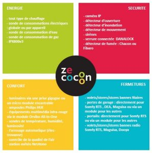 zecocoon protocole