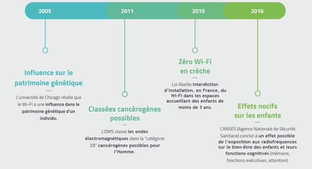wifi chronologie