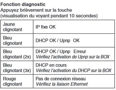 fonction diagnostic